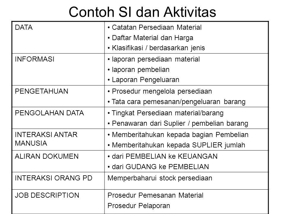 Contoh SI dan Aktivitas DATA• Catatan Persediaan Material • Daftar Material dan Harga • Klasifikasi / berdasarkan jenis INFORMASI• laporan persediaan