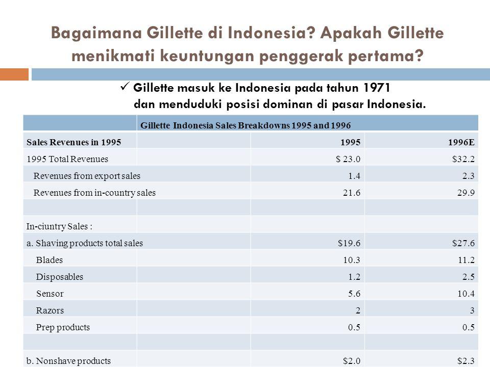 Bagaimana Gillette di Indonesia? Apakah Gillette menikmati keuntungan penggerak pertama? Gillette Indonesia Sales Breakdowns 1995 and 1996 Sales Reven