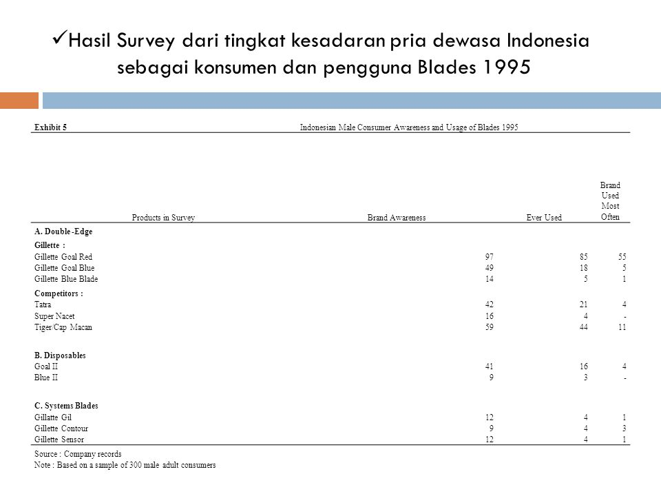  Hasil Survey dari tingkat kesadaran pria dewasa Indonesia sebagai konsumen dan pengguna Blades 1995 Exhibit 5Indonesian Male Consumer Awareness and Usage of Blades 1995 Products in SurveyBrand AwarenessEver Used Brand Used Most Often A.
