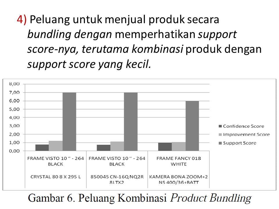 4) Peluang untuk menjual produk secara bundling dengan memperhatikan support score-nya, terutama kombinasi produk dengan support score yang kecil.