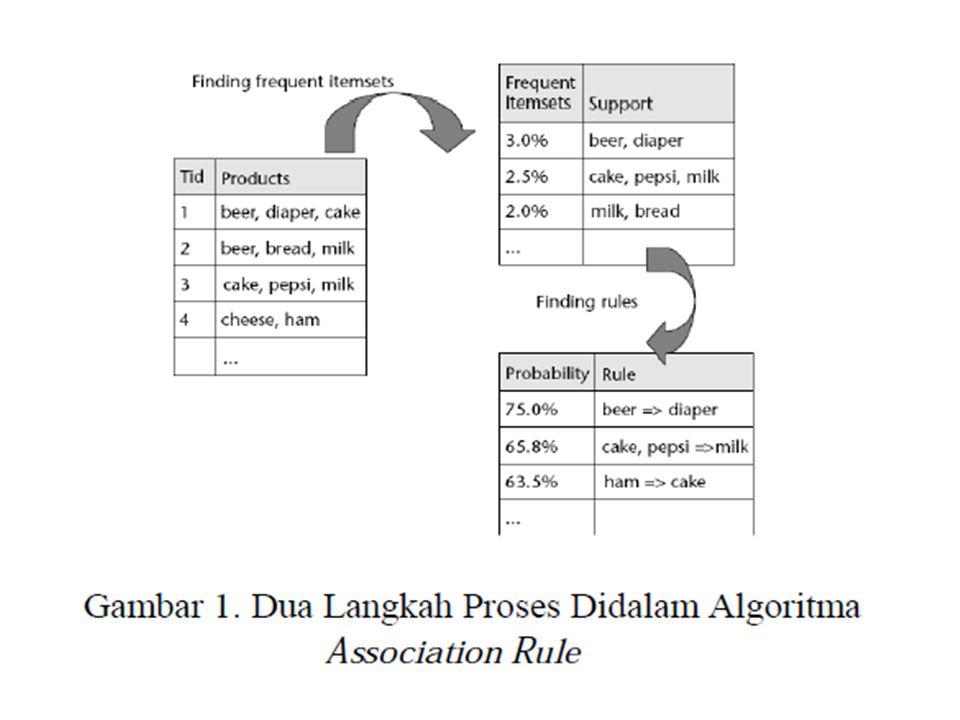 Dalam menggunakan metode ini, terdapat tiga kriteria ukuran yaitu [11] : 1)Support : ukuran yang menunjukkan tingkat dominasi itemset dari keseluruhan transaksi (misalkan dari seluruh transaksi yang ada, seberapa besar kemungkinan item A dan item B dibeli secara bersamaan).
