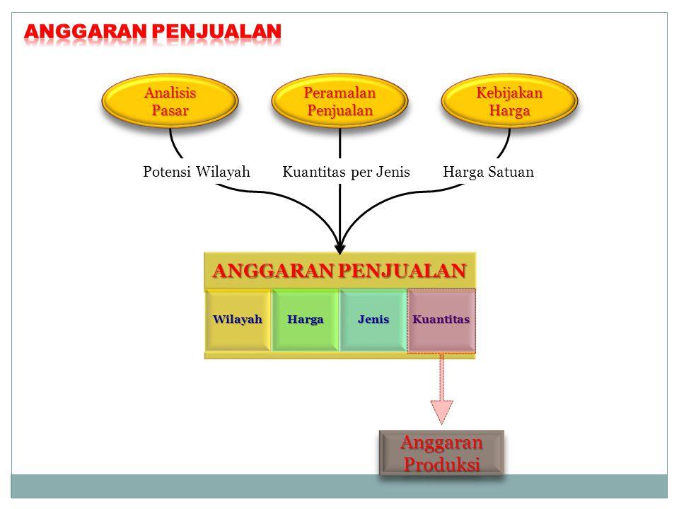 Analisis Pasar Peramalan Penjualan Kebijakan Harga Potensi WilayahKuantitas per JenisHarga Satuan Anggaran Produksi