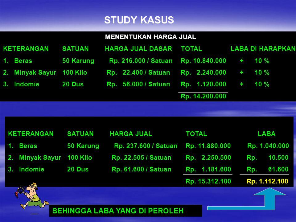 STUDY KASUS MENENTUKAN HARGA JUAL KETERANGAN SATUAN HARGA JUAL DASARTOTAL LABA DI HARAPKAN 1.Beras50 Karung Rp. 216.000 / SatuanRp. 10.840.000+ 10 % 2