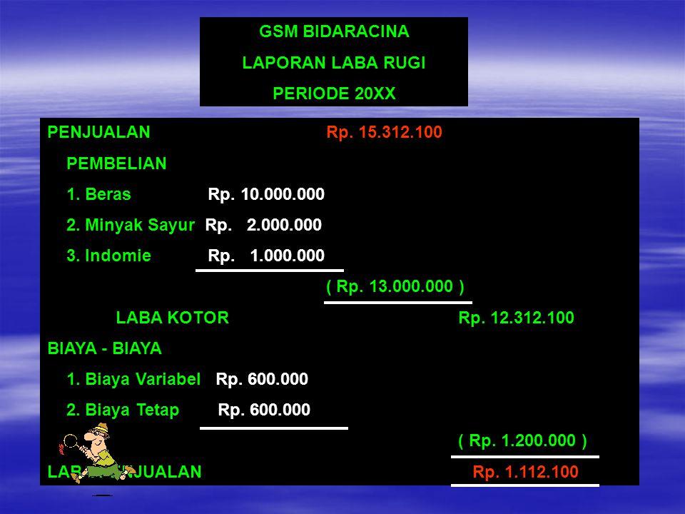 GSM BIDARACINA LAPORAN LABA RUGI PERIODE 20XX PENJUALAN Rp. 15.312.100 PEMBELIAN 1. Beras Rp. 10.000.000 2. Minyak Sayur Rp. 2.000.000 3. Indomie Rp.