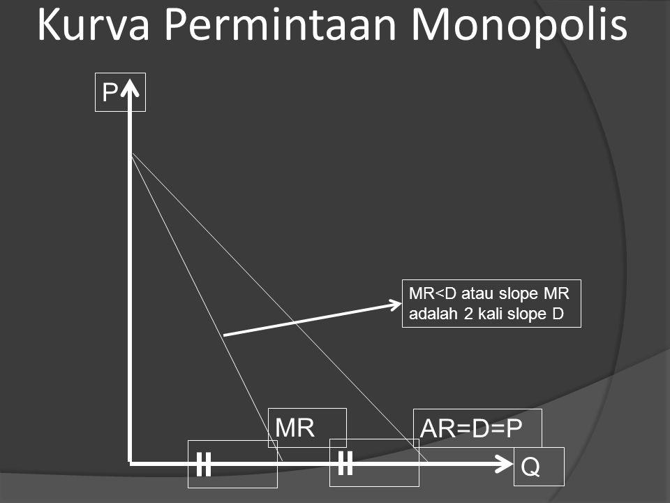 Kurva Permintaan Monopolis MR Q P AR=D=P MR<D atau slope MR adalah 2 kali slope D II