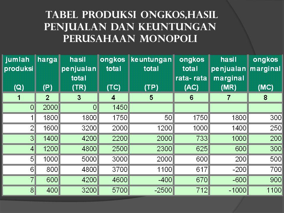 Tabel Produksi Ongkos,hasil Penjualan Dan Keuntungan Perusahaan Monopoli