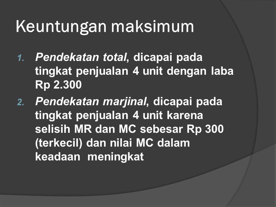 Keuntungan maksimum 1. Pendekatan total, dicapai pada tingkat penjualan 4 unit dengan laba Rp 2.300 2. Pendekatan marjinal, dicapai pada tingkat penju