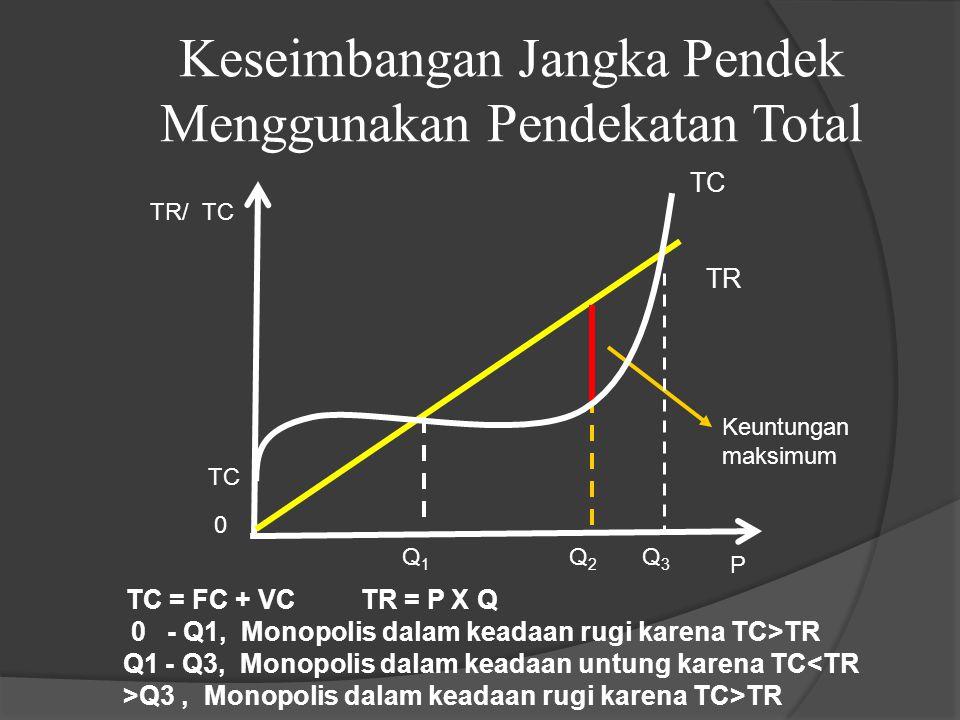 Keseimbangan Jangka Pendek Menggunakan Pendekatan Total TC = FC + VC TR = P X Q 0 - Q1, Monopolis dalam keadaan rugi karena TC>TR Q1 - Q3, Monopolis dalam keadaan untung karena TC<TR >Q3, Monopolis dalam keadaan rugi karena TC>TR TC TR/ TC Q 2 0 TR TC Q1Q1 P Q 3 Keuntungan maksimum