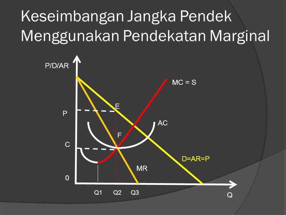 Keseimbangan Jangka Pendek Menggunakan Pendekatan Marginal Q1 Q2 Q3 Q MR P/D/AR 0 AC MC = S F E C P D=AR=P