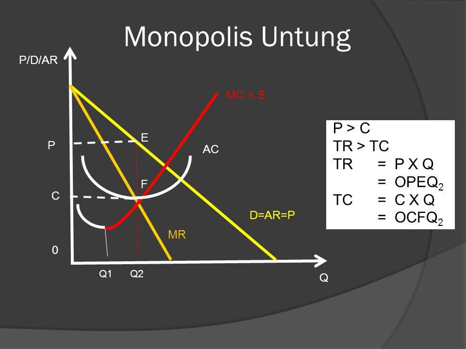 Monopolis Untung Q1 Q2 D=AR=P Q MR 0 AC MC = S F E C P P/D/AR P > C TR > TC TR = P X Q = OPEQ 2 TC = C X Q = OCFQ 2