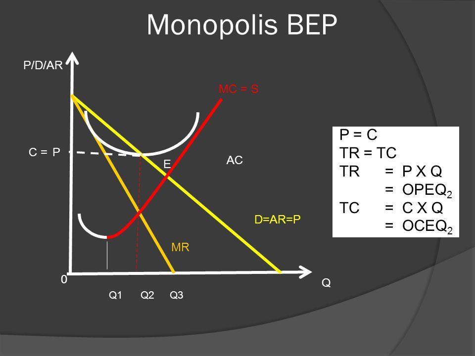 Monopolis BEP Q1 Q2 Q3 Q MR 0 AC MC = S C =P P/D/AR P = C TR = TC TR = P X Q = OPEQ 2 TC = C X Q = OCEQ 2 E D=AR=P