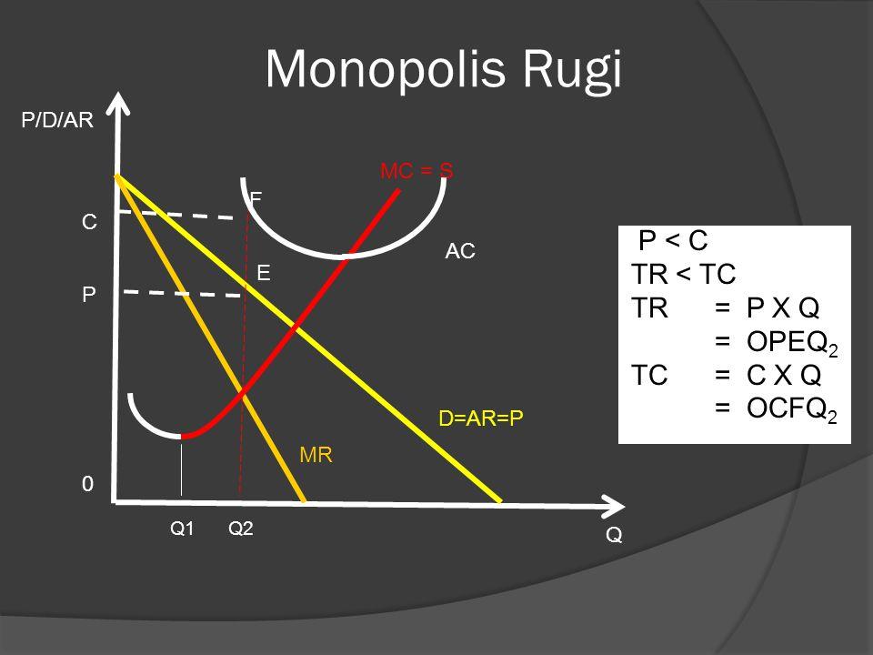 Monopolis Rugi Q1 Q2 Q MR 0 AC MC = S F E C P P/D/AR P < C TR < TC TR = P X Q = OPEQ 2 TC = C X Q = OCFQ 2 D=AR=P