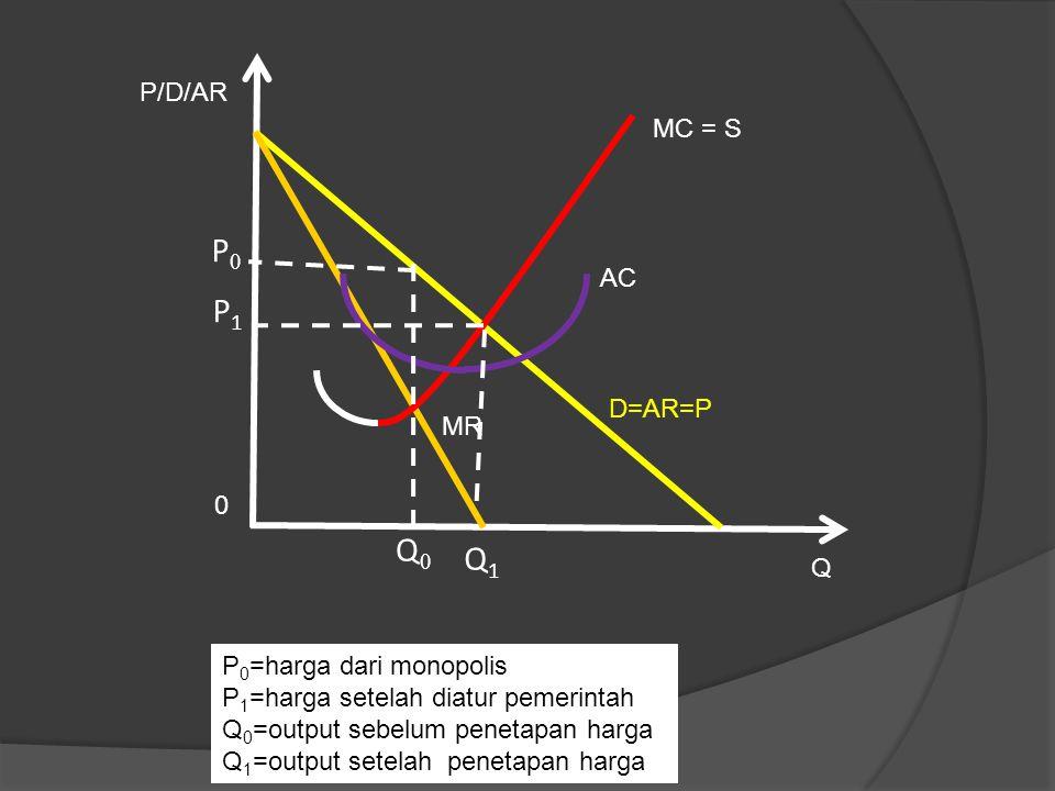 Q MR P/D/AR 0 AC MC = S P0P0 P1P1 Q0Q0 Q1Q1 D=AR=P P 0 =harga dari monopolis P 1 =harga setelah diatur pemerintah Q 0 =output sebelum penetapan harga Q 1 =output setelah penetapan harga