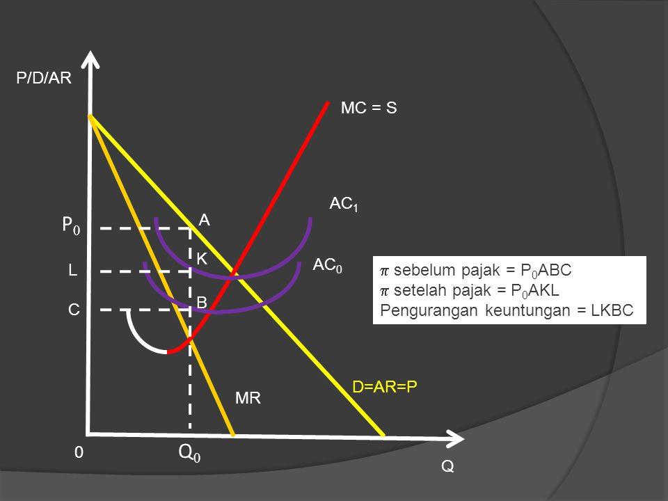 Q MR P/D/AR 0 AC 1 MC = S P0P0 Q0Q0 D=AR=P  sebelum pajak = P 0 ABC  setelah pajak = P 0 AKL Pengurangan keuntungan = LKBC AC 0 L C A K B