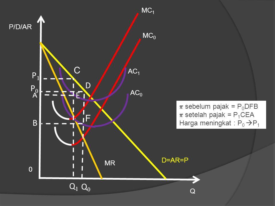 Q MR P/D/AR 0 AC 1 MC 0 P1P1 D=AR=P AC 0 MC 1 Q1Q1 P0P0 Q0Q0  sebelum pajak = P 0 DFB  setelah pajak = P 1 CEA Harga meningkat : P 0  P 1 A B C D E