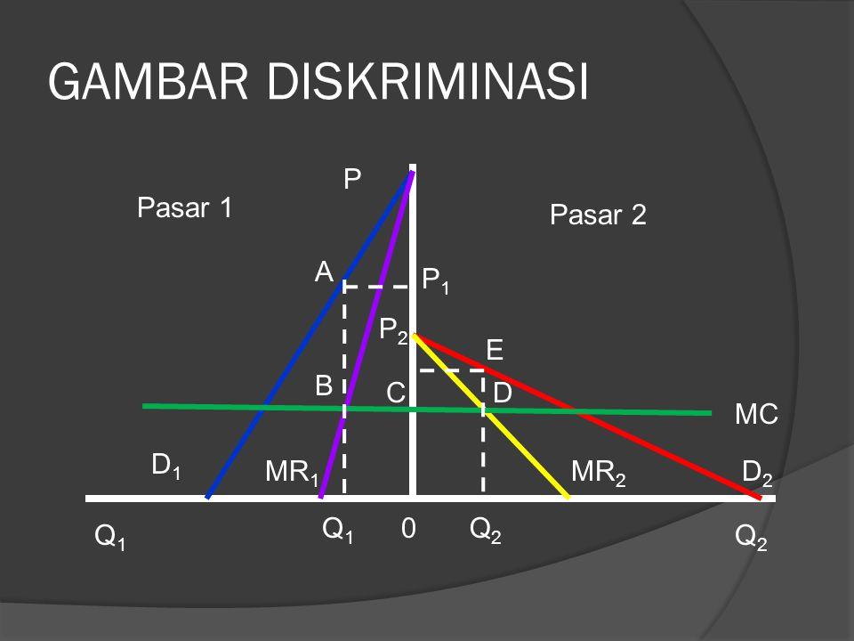 GAMBAR DISKRIMINASI Pasar 1 MR 1 D1D1 D2D2 P Q2Q2 Q1Q1 0 MR 2 Pasar 2 MC P1P1 P2P2 A B CD E Q1Q1 Q2Q2