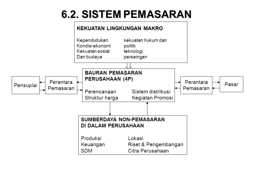 6.2. SISTEM PEMASARAN KEKUATAN LINGKUNGAN MAKRO Kependudukankekuatan hukum dan Kondisi ekonomipolitik Kekuatan sosialteknologi Dan budayapersaingan Pe