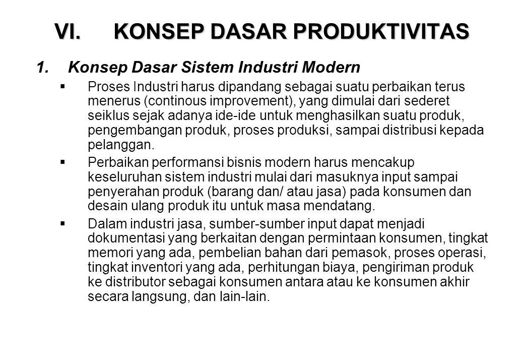 VI.KONSEP DASAR PRODUKTIVITAS 1.Konsep Dasar Sistem Industri Modern  Proses Industri harus dipandang sebagai suatu perbaikan terus menerus (continous