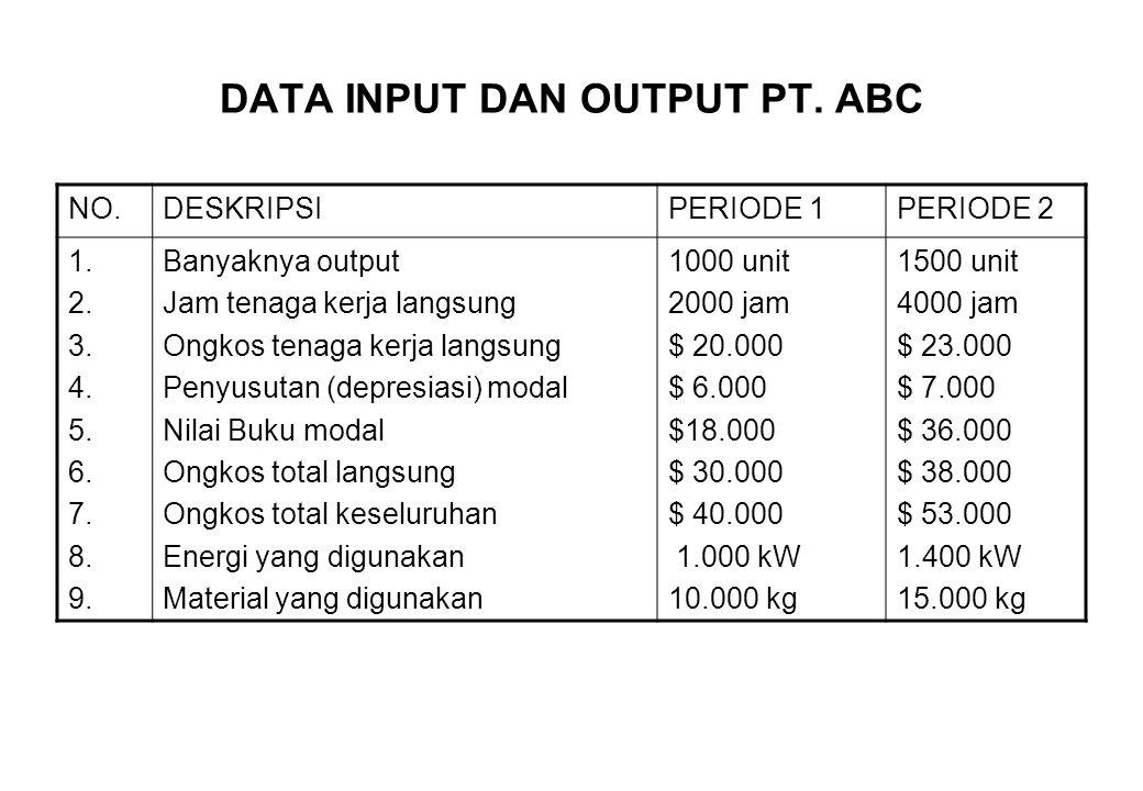 DATA INPUT DAN OUTPUT PT. ABC NO.DESKRIPSIPERIODE 1PERIODE 2 1. 2. 3. 4. 5. 6. 7. 8. 9. Banyaknya output Jam tenaga kerja langsung Ongkos tenaga kerja