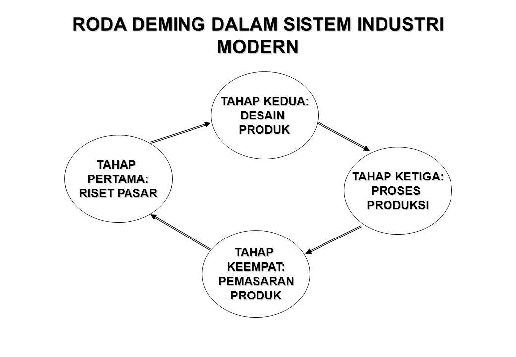 RODA DEMING •Deming menekankan pentingnya interaksi tetap antara riset pasar, desain produk, proses produksi, dan pemasaran, agar perusahaan industri mampu menghasilkan produk dengan harga kompetitif dan kualitas yang lebih baik sehingga memuaskan pelanggan.