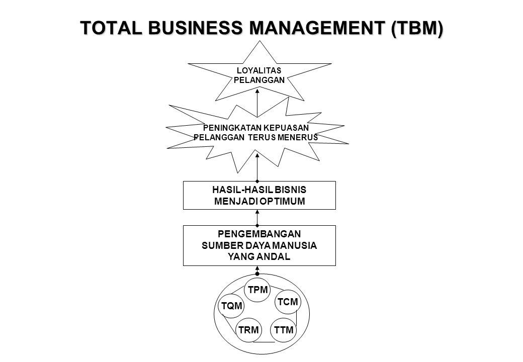 MANAJEMEN BISNIS TOTAL •Harington dan Harington; Manajemen Bisnis Total (Total Management Business – TBM) dalam sistem industri modern, mengintegrasikan manajemen produktivitas total (total productivity management, TPM), manajemen kualitas total (total quality management, TQM), manajemen sumber daya total (total resources management, TRM), manajemen teknologi total (total technology management, TTM), dan manajemen biaya total (total cost management, TCM) melalui pengembangan SDM yang andal untuk memperoleh hasil optimum yang berorientasi pada kepuasan pelanggan (Customer Satisfaction).