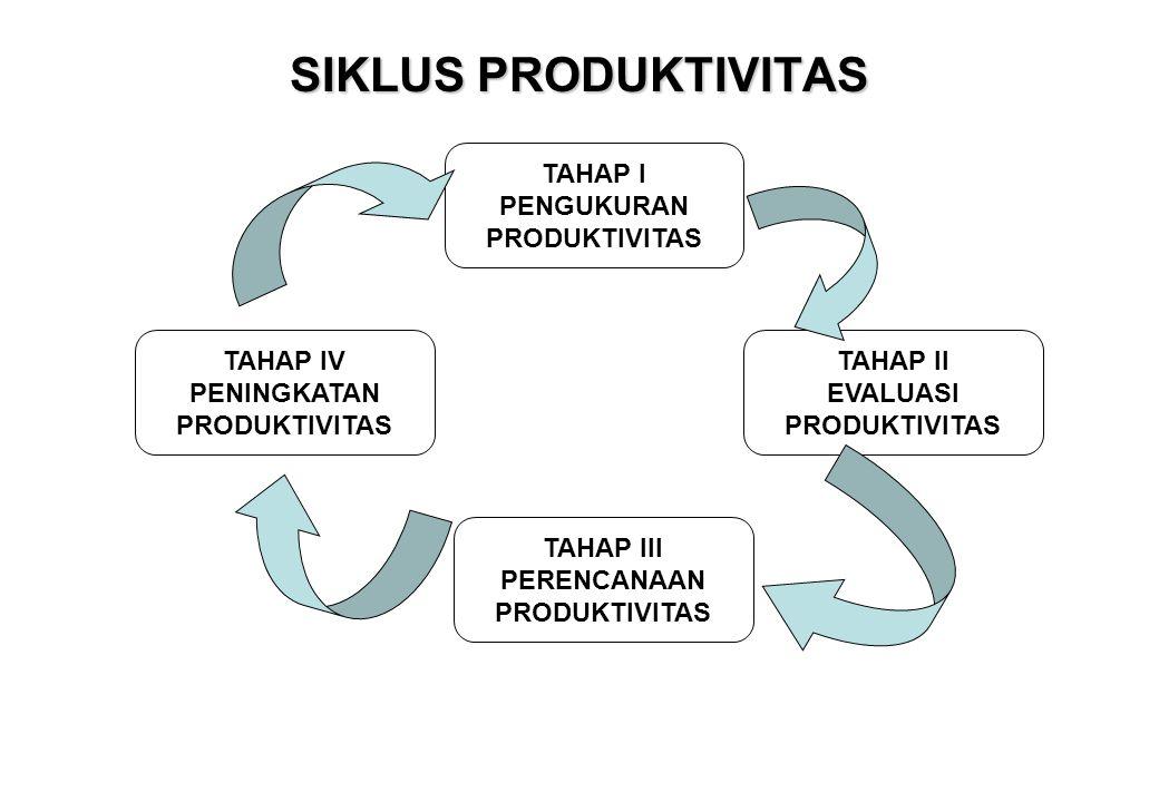 SIKLUS PRODUKTIVITAS TAHAP I PENGUKURAN PRODUKTIVITAS TAHAP II EVALUASI PRODUKTIVITAS TAHAP III PERENCANAAN PRODUKTIVITAS TAHAP IV PENINGKATAN PRODUKT