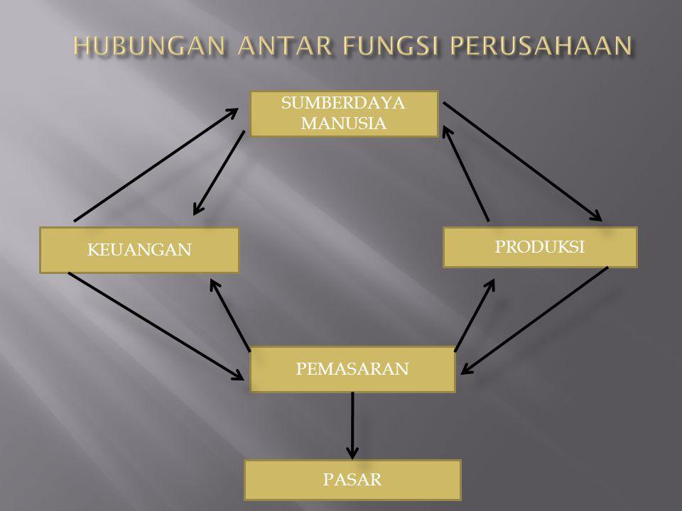  Fungsi Manajemen Planning Organizing Actuating Controlling  Fungsi Operasional Procurement Development Job Compensation Integration Maintenance Separation