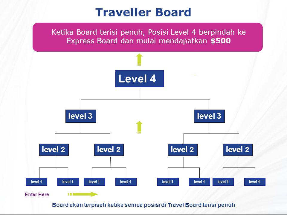 Traveller Board Ketika Board terisi penuh, Posisi Level 4 berpindah ke Express Board dan mulai mendapatkan $500 Level 4 level 2 level 3 level 1 level 2 level 3 level 1 Board akan terpisah ketika semua posisi di Travel Board terisi penuh Enter Here
