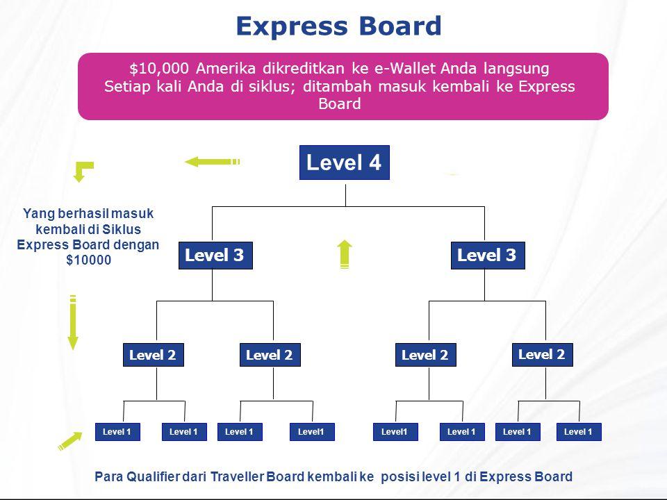 Express Board Para Qualifier dari Traveller Board kembali ke posisi level 1 di Express Board $10,000 Amerika dikreditkan ke e-Wallet Anda langsung Setiap kali Anda di siklus; ditambah masuk kembali ke Express Board Level 2 Level 3 Level 4 Level 1 Level 2 Level 3 Level 1 Yang berhasil masuk kembali di Siklus Express Board dengan $10000 Level 1