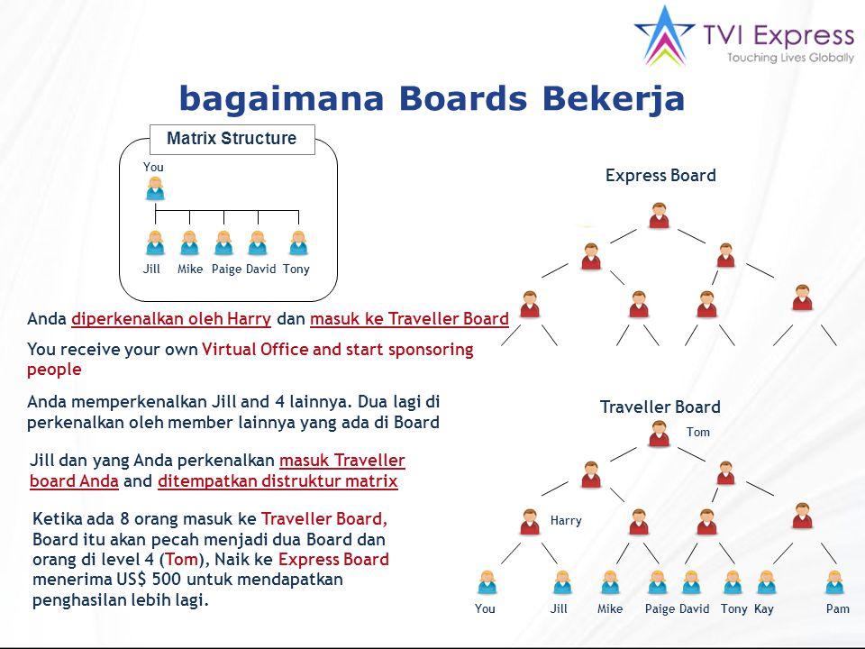 bagaimana Boards Bekerja Express Board Traveller Board YouJillMikePaigeDavidTonyKayPam Tom Harry Anda diperkenalkan oleh Harry dan masuk ke Traveller Board You receive your own Virtual Office and start sponsoring people Anda memperkenalkan Jill and 4 lainnya.