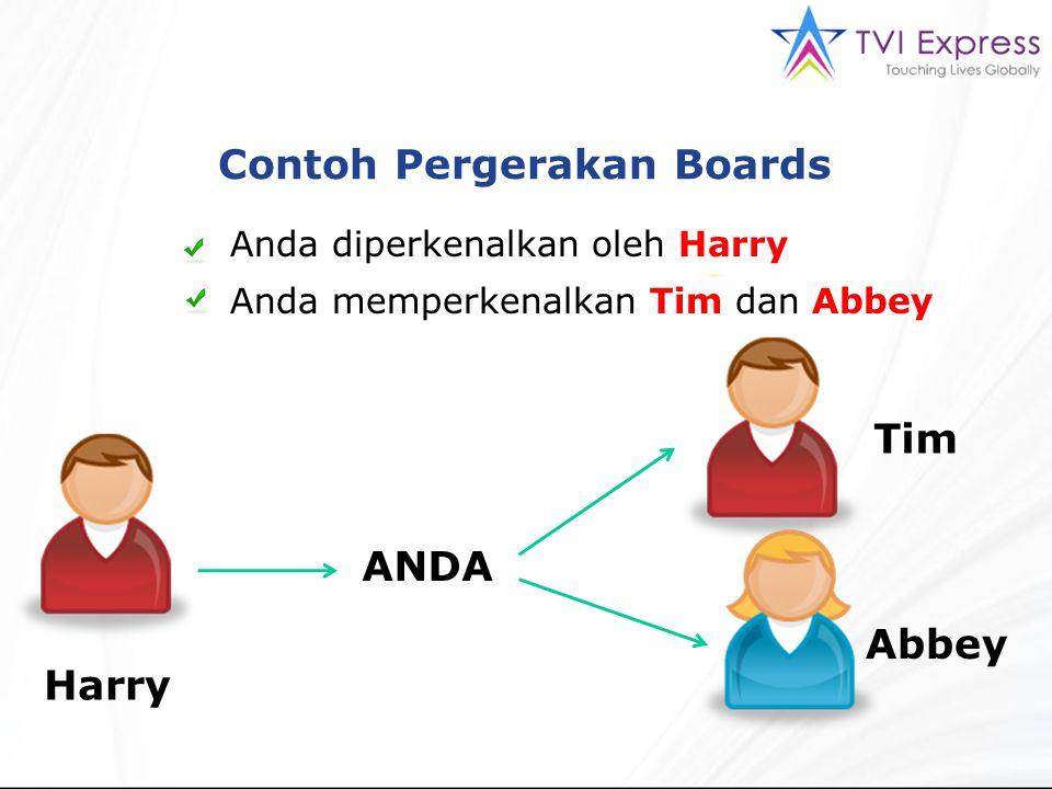 Contoh Pergerakan Boards Anda diperkenalkan oleh Harry Anda memperkenalkan Tim dan Abbey ANDA Harry Tim Abbey