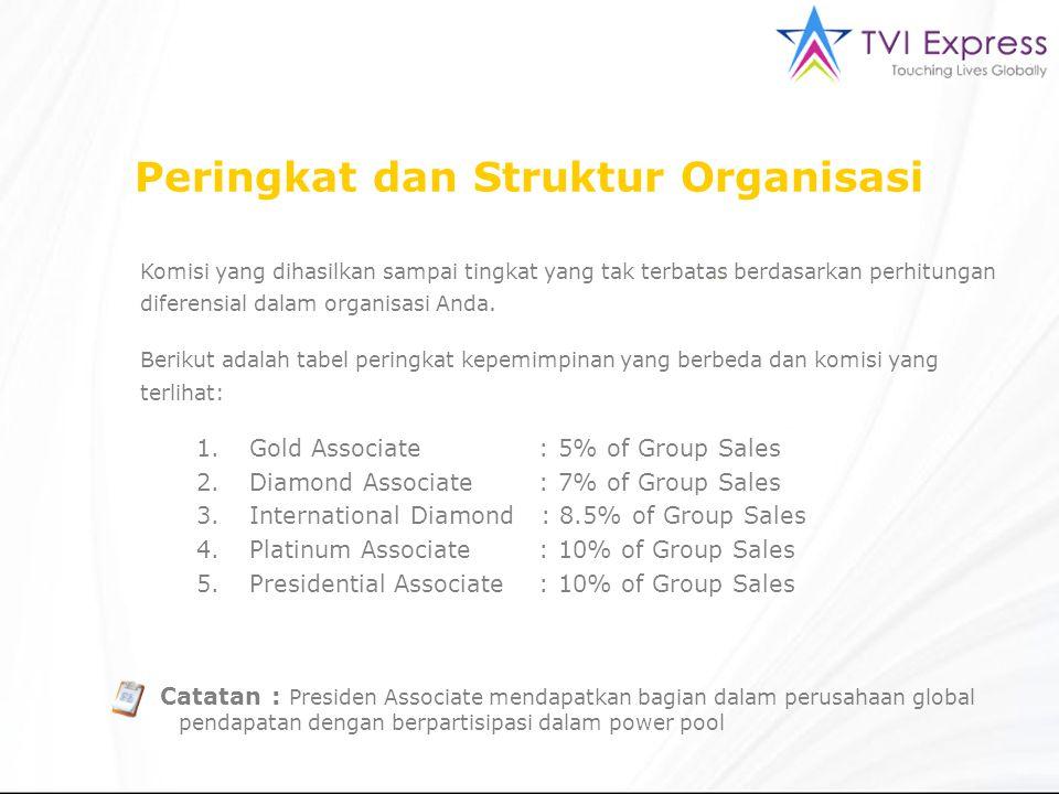 Komisi yang dihasilkan sampai tingkat yang tak terbatas berdasarkan perhitungan diferensial dalam organisasi Anda. Berikut adalah tabel peringkat kepe