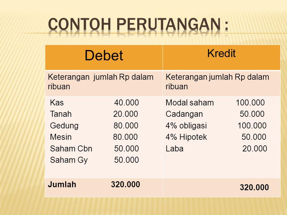 Debet Kredit Keterangan jumlah Rp dalam ribuan Kas 40.000 Tanah 20.000 Gedung 80.000 Mesin 80.000 Saham Cbn 50.000 Saham Gy 50.000 Modal saham 100.000