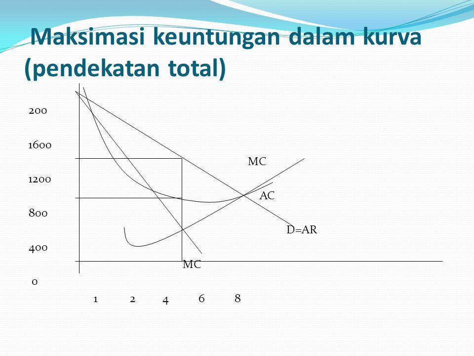 Maksimasi keuntungan dalam kurva (pendekatan total) 200 1600 MC 1200 AC 800 D=AR 400 MC 0 1 2 4 6 8