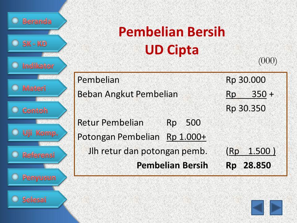 Pembelian Bersih UD Cipta PembelianRp 30.000 Beban Angkut PembelianRp 350 + Rp 30.350 Retur PembelianRp 500 Potongan PembelianRp 1.000+ Jlh retur dan potongan pemb.