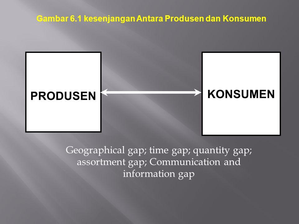 PRODUSEN KONSUMEN Geographical gap; time gap; quantity gap; assortment gap; Communication and information gap Gambar 6.1 kesenjangan Antara Produsen d