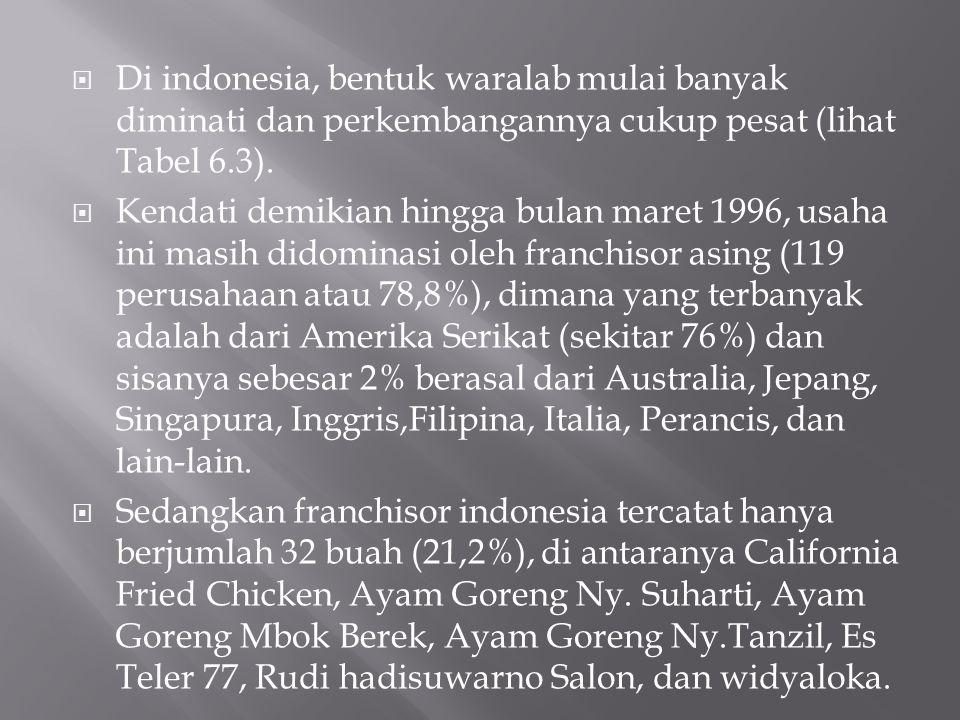  Di indonesia, bentuk waralab mulai banyak diminati dan perkembangannya cukup pesat (lihat Tabel 6.3).  Kendati demikian hingga bulan maret 1996, us