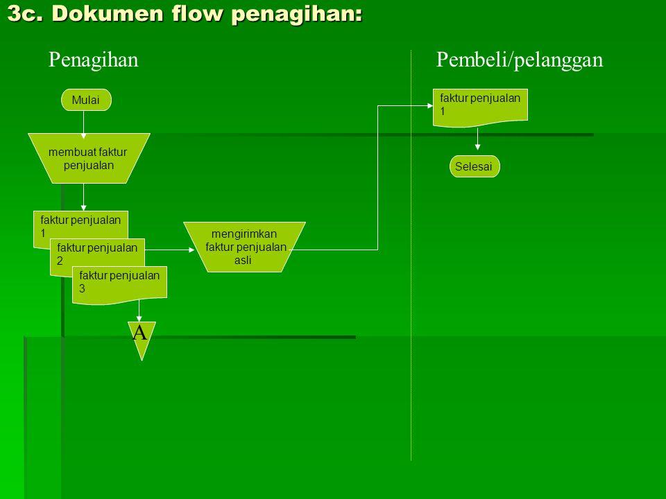 3c. Dokumen flow penagihan: PenagihanPembeli/pelanggan membuat faktur penjualan faktur penjualan 1 Mulai faktur penjualan 2 mengirimkan faktur penjual