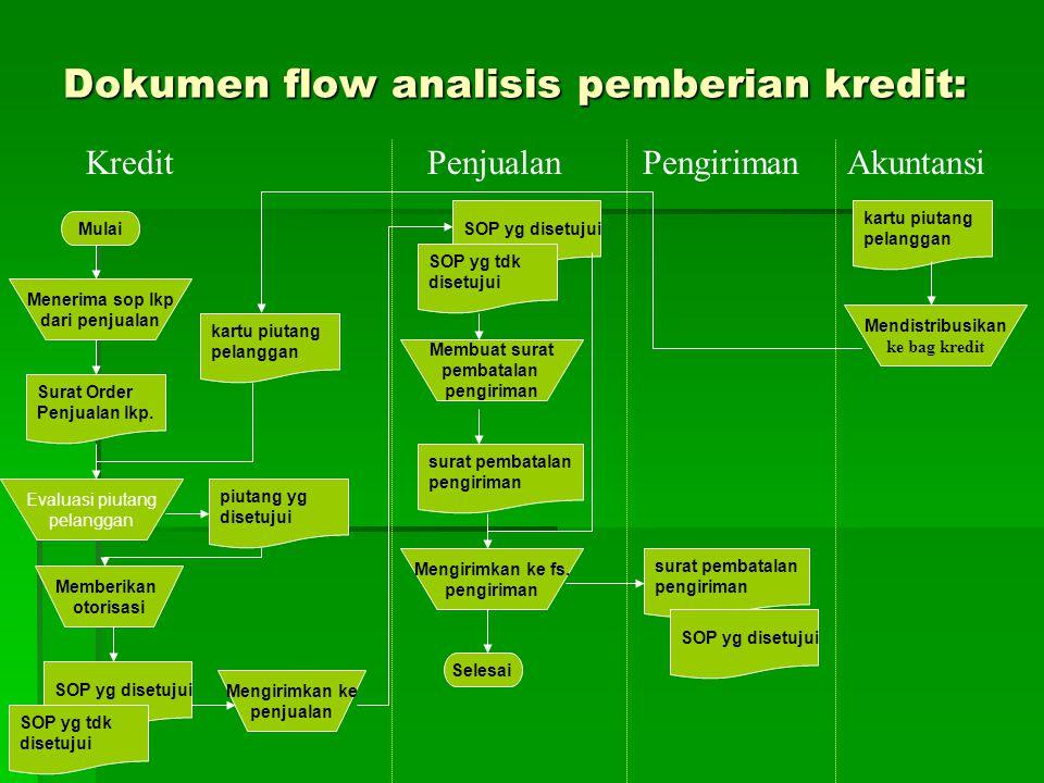 4.Proses penanganan laporan manajemen: Fs.