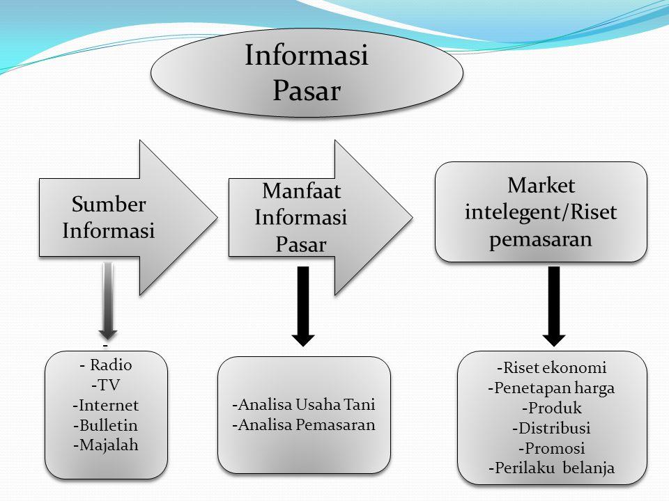 Informasi Pasar Sumber Informasi Manfaat Informasi Pasar Market intelegent/Riset pemasaran - - Radio -TV -Internet -Bulletin -Majalah - - Radio -TV -I