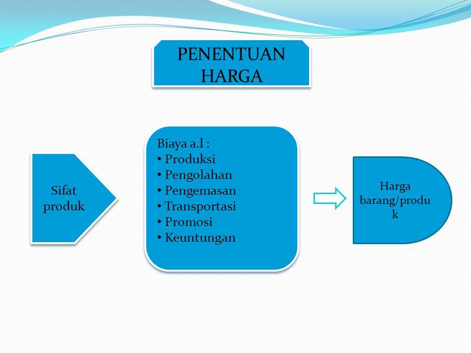 Sifat produk PENENTUAN HARGA Biaya a.l : • Produksi • Pengolahan • Pengemasan • Transportasi • Promosi • Keuntungan Biaya a.l : • Produksi • Pengolaha