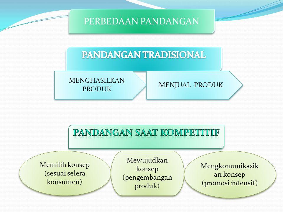 PERBEDAAN PANDANGAN MENGHASILKAN PRODUK MENJUAL PRODUK Memilih konsep (sesuai selera konsumen) Memilih konsep (sesuai selera konsumen) Mewujudkan konsep (pengembangan produk) Mewujudkan konsep (pengembangan produk) Mengkomunikasik an konsep (promosi intensif) Mengkomunikasik an konsep (promosi intensif)