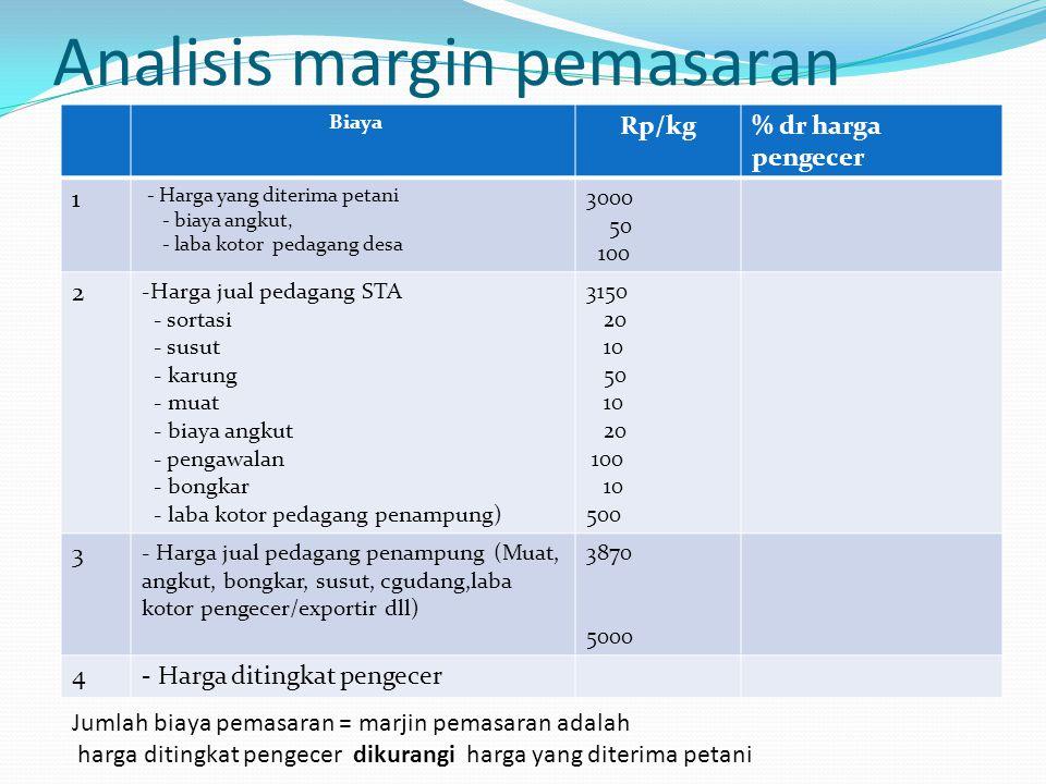 Analisis margin pemasaran Biaya Rp/kg% dr harga pengecer 1 - Harga yang diterima petani - biaya angkut, - laba kotor pedagang desa 3000 50 100 2 -Harg