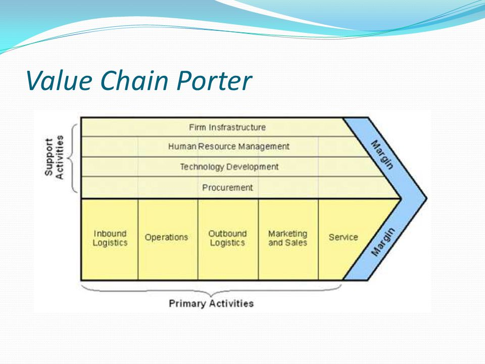 Value Chain Porter