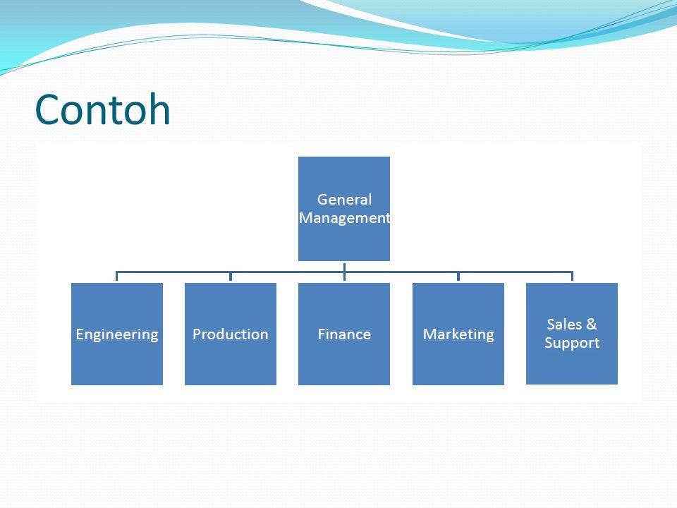 Diferensiasi Organisasi 1.Menjadi yang paling efisien 2.Memiliki produk yang terbaik 3.Memberikan layanan pelanggan yang terbaik