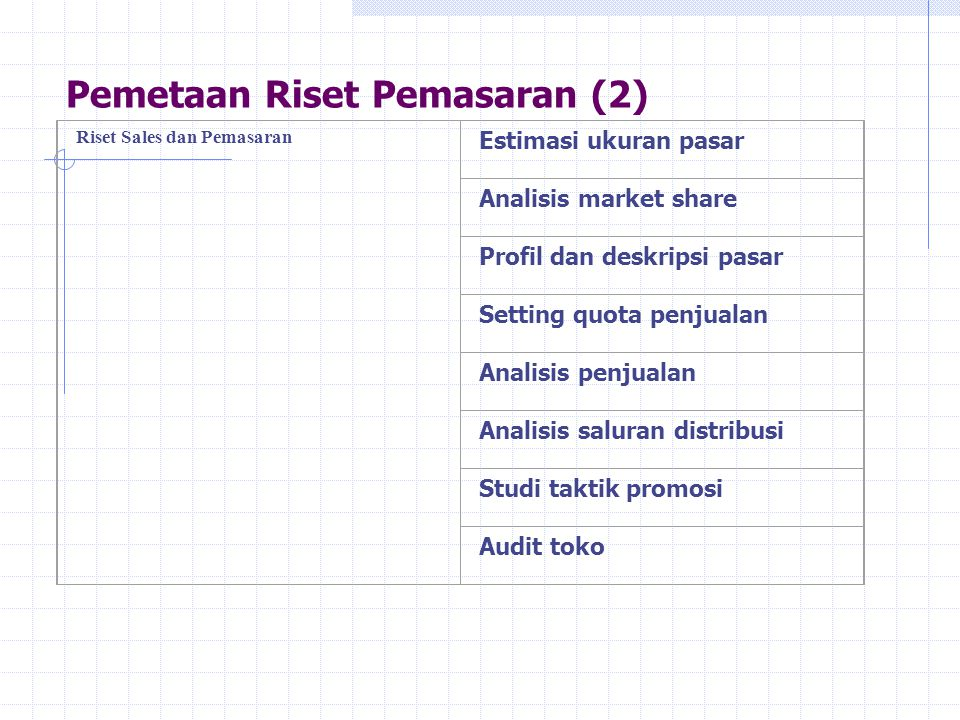 Pemetaan Riset Pemasaran (1) Fokus PenelitianTipe penelitian Riset Periklanan Pemilihan Media Pengembangan penggandaan periklanan Riset motivasi custo