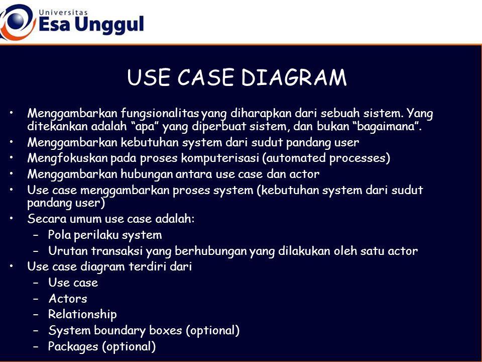 USE CASE DIAGRAM •Menggambarkan fungsionalitas yang diharapkan dari sebuah sistem.