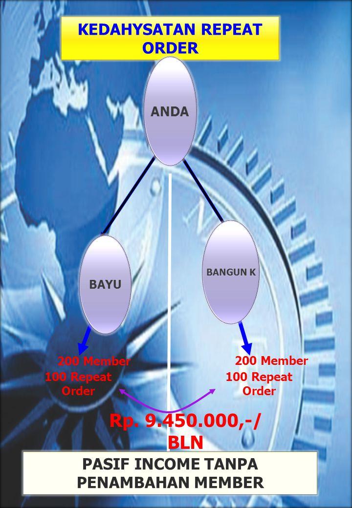 KEDAHYSATAN REPEAT ORDER Rp. 9.450.000,-/ BLN 200 Member 100 Repeat Order PASIF INCOME TANPA PENAMBAHAN MEMBER BANGUN K BAYU ANDA