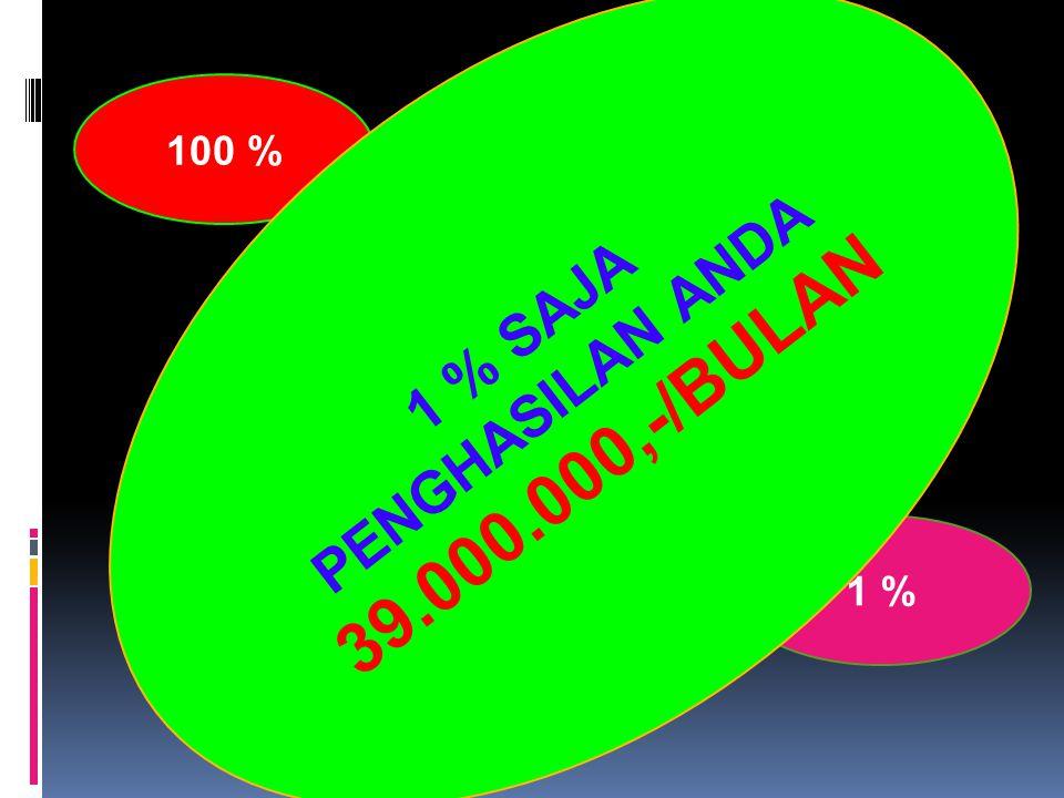 GENERASI 2 9 GENERASIJML AGENPAKET/BLNBONUS/PKTTOTAL BONUS GENERASI 131 PAKET10.00030.000,- GENERASI 291 PAKET5.00045.000,- GENERASI 3271 PAKET5.000135.000,- GENERASI 4 811 PAKET5.000405.000,- GENERASI 52431 PAKET5.0001.215.000,- GENERASI 6 7291 PAKET5.0003.645.000,- GENERASI 7 21871 PAKET5.00010.935.000,- GENERASI 8 65611 PAKET5.00032.805.000,- GENERASI 9 196831 PAKET5.00098.415.000,- GENERASI 10 590491 PAKET5.000295.245.000,- GENERASI 11 1771471 PAKET5.000885.735.000,- GENERASI 12 5314411 PAKET5.0002.657.205.
