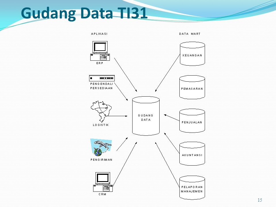 Gudang Data TI31 15